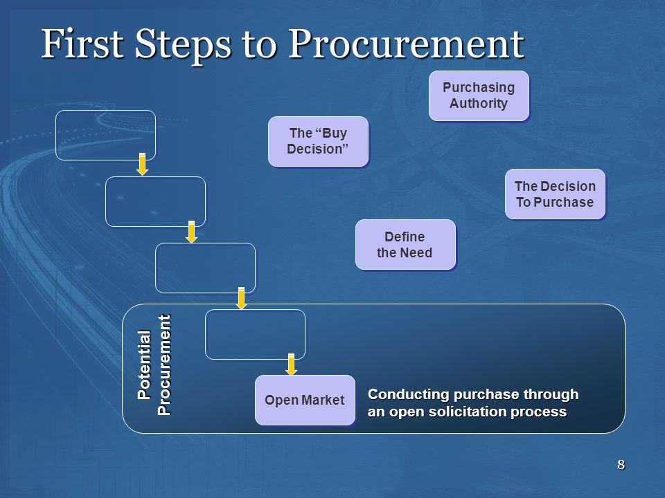 8 PotentialProcurement Open Market Conducting purchase through an open solicitation process First Steps to Procurement Define the Need Define the Need