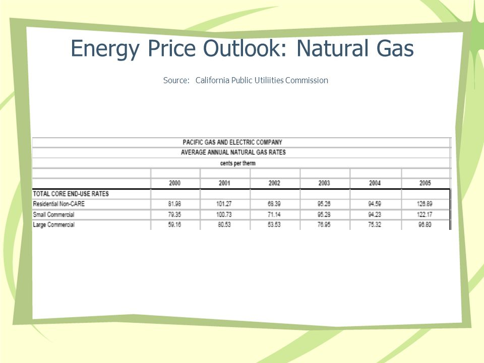Energy Price Outlook: Natural Gas Source: California Public Utiliities Commission