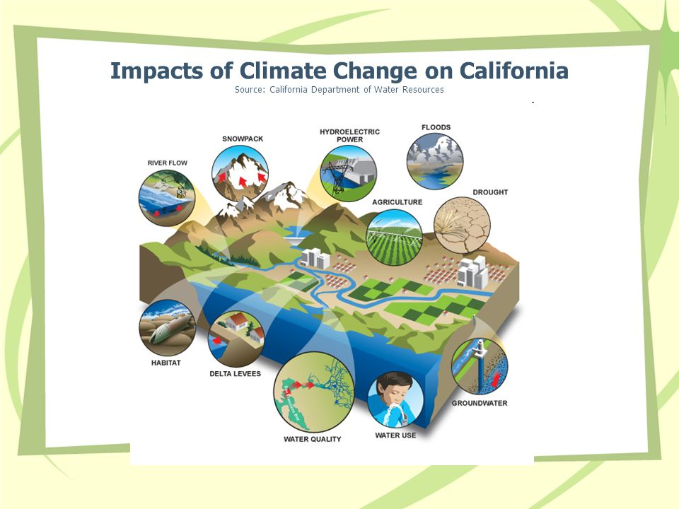 Impacts of Climate Change on California Source: California Department of Water Resources
