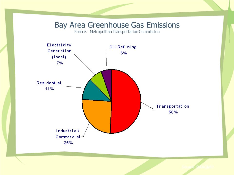 Source: BAAQMD Bay Area Greenhouse Gas Emissions Source: Metropolitan Transportation Commission