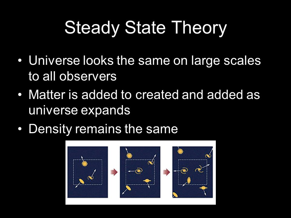 Steady State Theory Universe looks the same on large scales to all observers Matter is added to created and added as universe expands Density remains