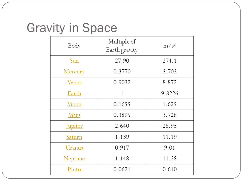 Gravity in Space Body Multiple of Earth gravity m/s 2 Sun27.90274.1 Mercury0.37703.703 Venus0.90328.872 Earth19.8226 Moon0.16551.625 Mars0.38953.728 Jupiter2.64025.93 Saturn1.13911.19 Uranus0.9179.01 Neptune1.14811.28 Pluto0.06210.610