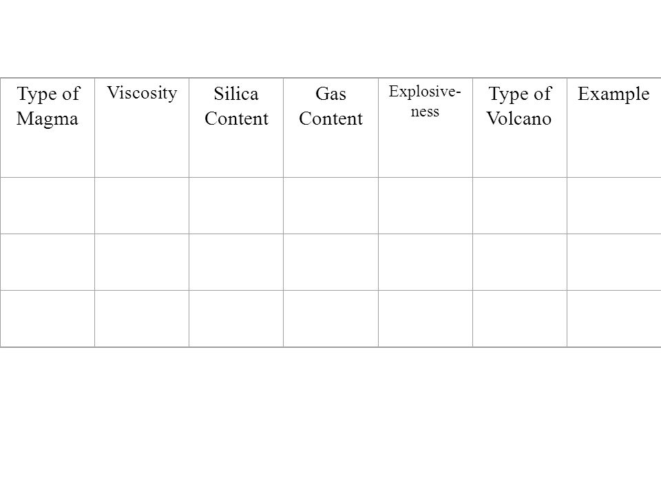 Type of Magma Viscosity Silica Content Gas Content Explosive- ness Type of Volcano Example BasalticLow 1-2% 50% LeastShield Hawaii