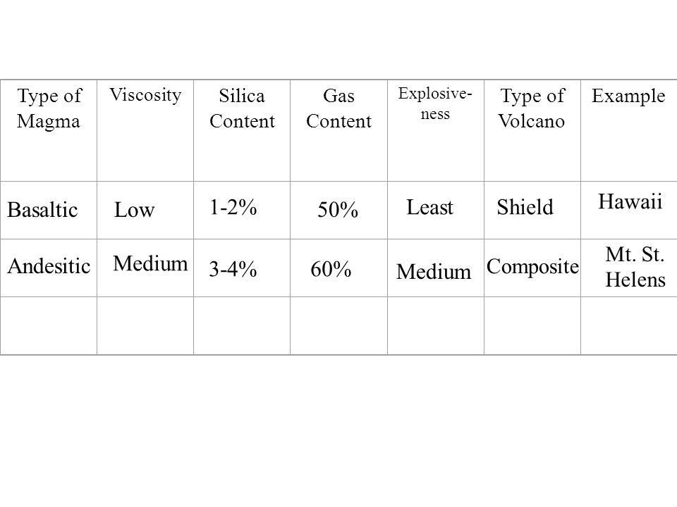 Type of Magma Viscosity Silica Content Gas Content Explosive- ness Type of Volcano Example BasalticLow 1-2% 50% LeastShield Hawaii Andesitic Medium 3-4%60% Medium Composite Mt.