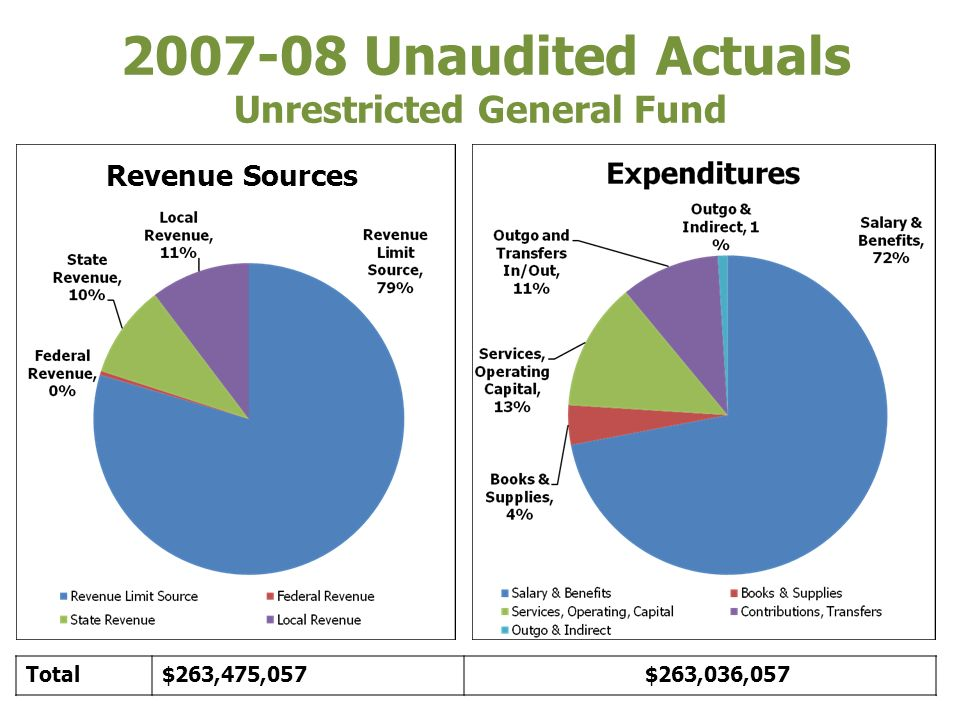 2007-08 Unaudited Actuals Unrestricted General Fund Revenue Sources Total$263,475,057 $263,036,057