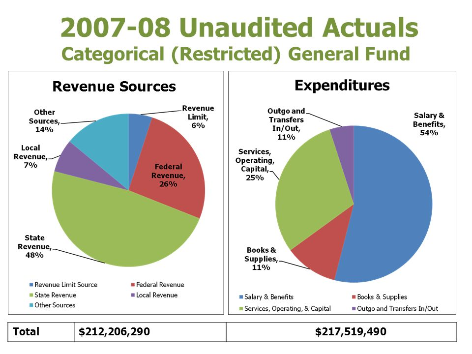 Components of Ending Fund Balance Unrestricted General Fund 2007-08 Ending Fund Balance:$19,585,682 Reserve for Economic Uncertainty (2%)$8.9 million Revolving Cash & Prepaid Expenses$155,870 Audit Findings$3.0 million RBB & Declining Enrollment$2.5 million Oakland Athletic League$250,000 School Safety$500,000 Measure E$1.9 million Reconciliation for Independent Audit$2.0 million Undesignated Amount$331,573 2007-08 Unaudited Actuals Ending Fund Balance$19,585,682