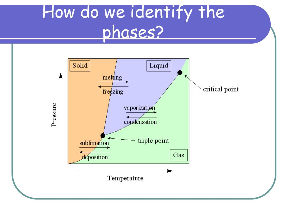 How do we identify the phases