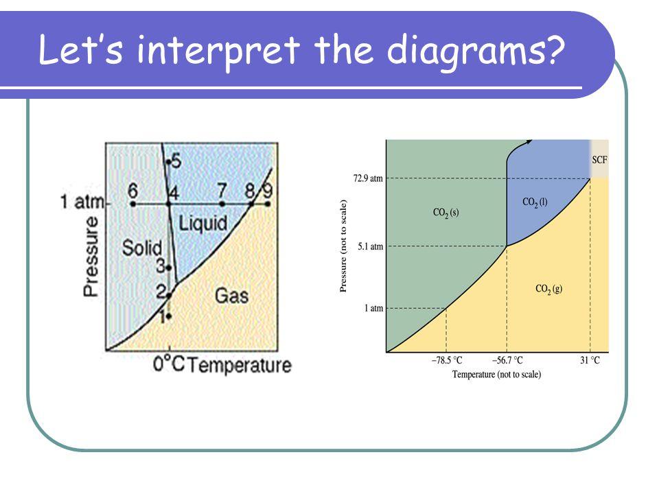 Lets interpret the diagrams