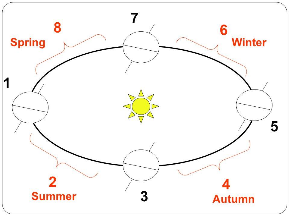 1 3 7 5 4 6 8 2 Summer Autumn WinterSpring
