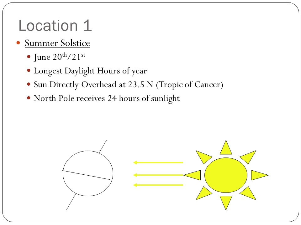 Location 1 Summer Solstice June 20 th /21 st Longest Daylight Hours of year Sun Directly Overhead at 23.5 N (Tropic of Cancer) North Pole receives 24 hours of sunlight