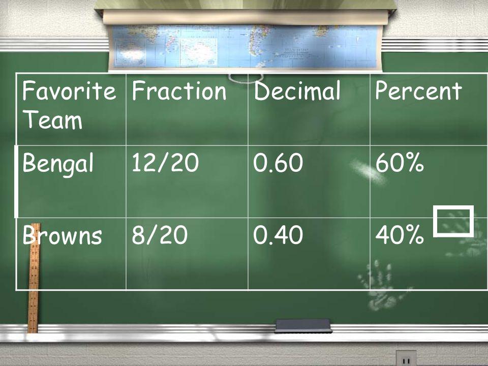 Favorite Team FractionDecimalPercent Bengal12/200.6060% Browns8/200.4040%