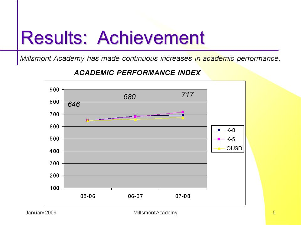 January 2009 Millsmont Academy 5 Results: Achievement Millsmont Academy has made continuous increases in academic performance.