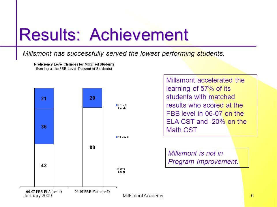 January 2009 Millsmont Academy 6 Results: Achievement Millsmont accelerated the learning of 57% of its students with matched results who scored at the FBB level in 06-07 on the ELA CST and 20% on the Math CST Millsmont has successfully served the lowest performing students.