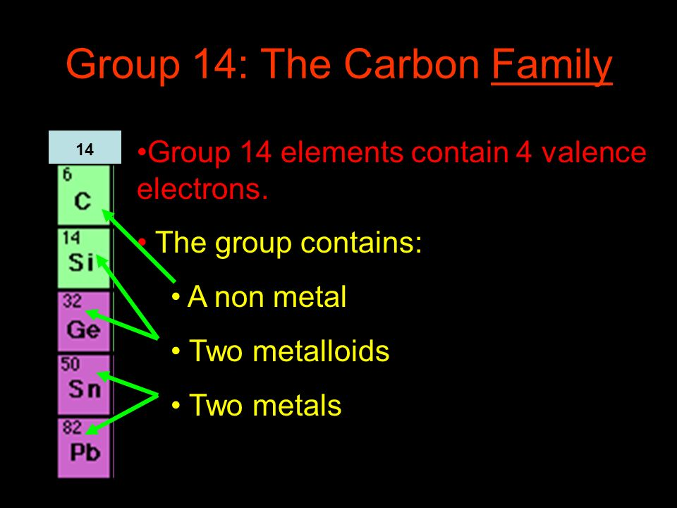 Group 14: The Carbon Family Group 14 elements contain 4 valence electrons. The group contains: A non metal Two metalloids Two metals 14