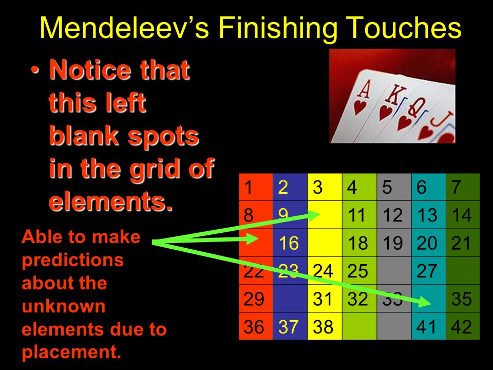 Mendeleevs Finishing Touches Notice that this left blank spots in the grid of elements.Notice that this left blank spots in the grid of elements. 1234