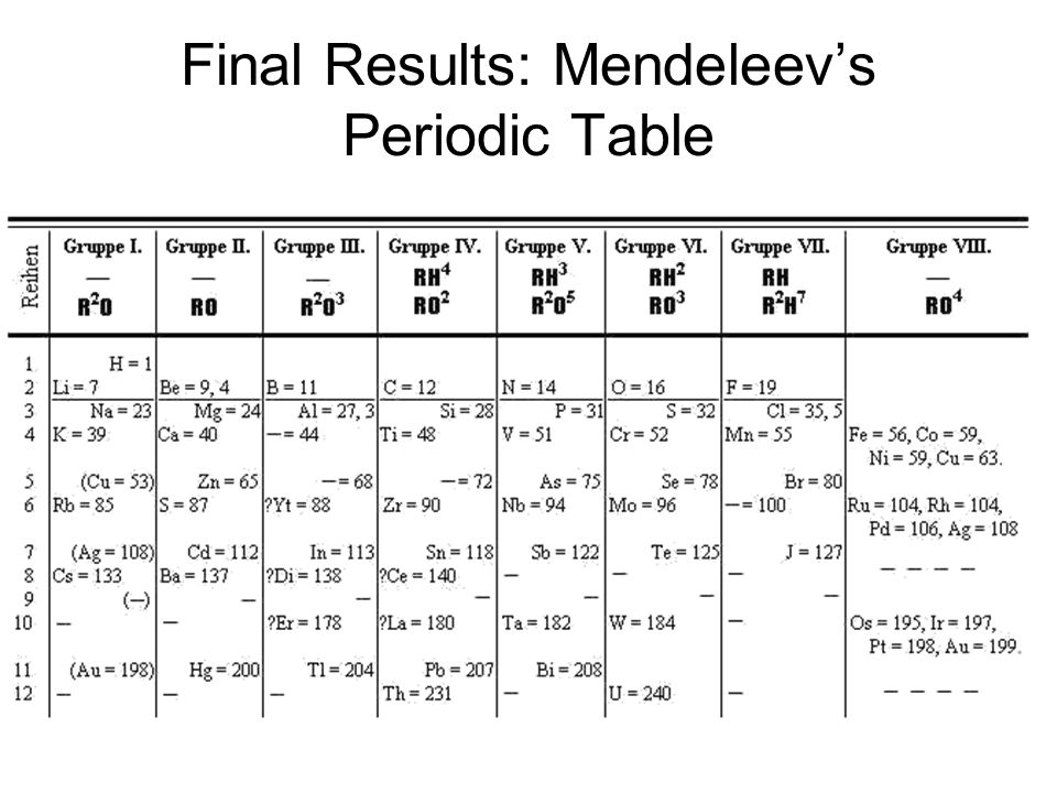 Final Results: Mendeleevs Periodic Table