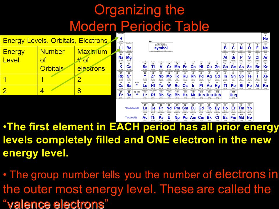 Organizing the Modern Periodic Table The first element in EACH period has all prior energy levels completely filled and ONE electron in the new energy