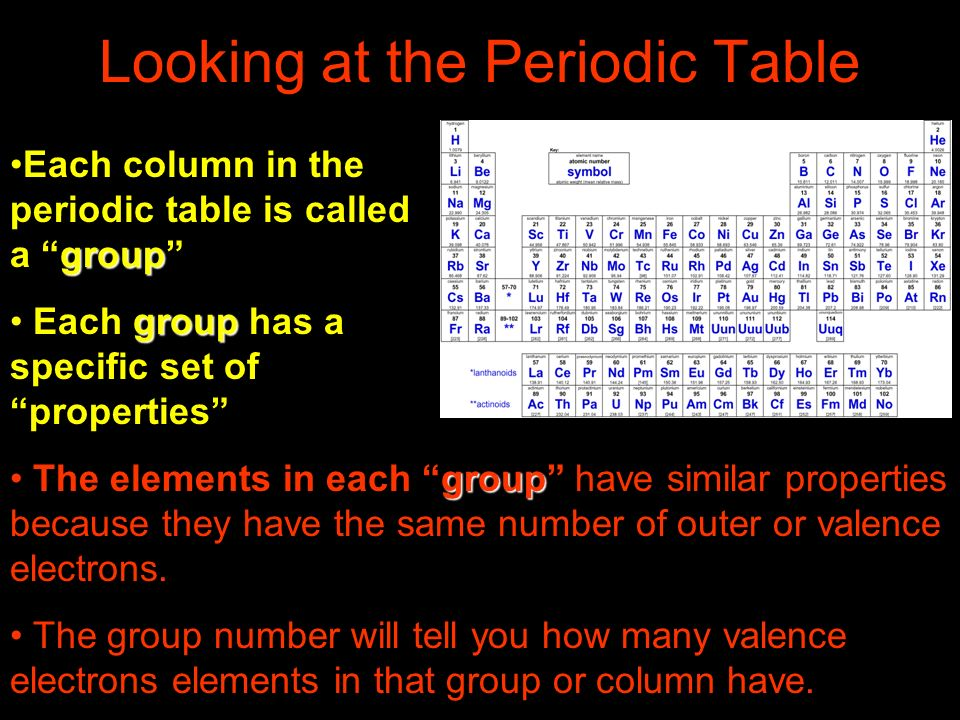 Looking at the Periodic Table groupEach column in the periodic table is called a group group Each group has a specific set of properties group The ele
