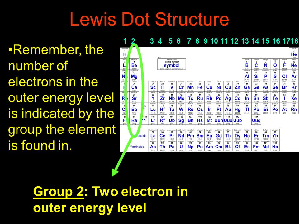 Lewis Dot Structure Remember, the number of electrons in the outer energy level is indicated by the group the element is found in. Group 2: Two electr