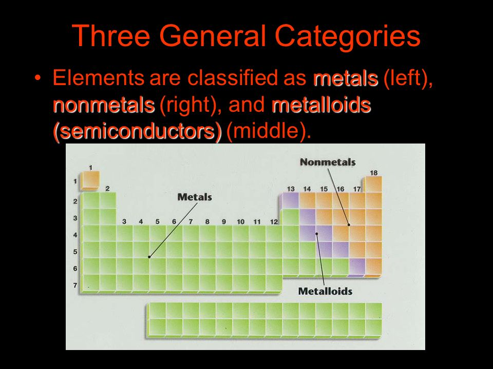 Three General Categories metals nonmetalsmetalloids (semiconductors)Elements are classified as metals (left), nonmetals (right), and metalloids (semic