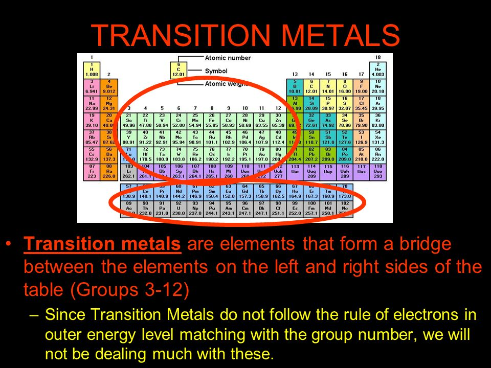 TRANSITION METALS Transition metals are elements that form a bridge between the elements on the left and right sides of the table (Groups 3-12) –Since
