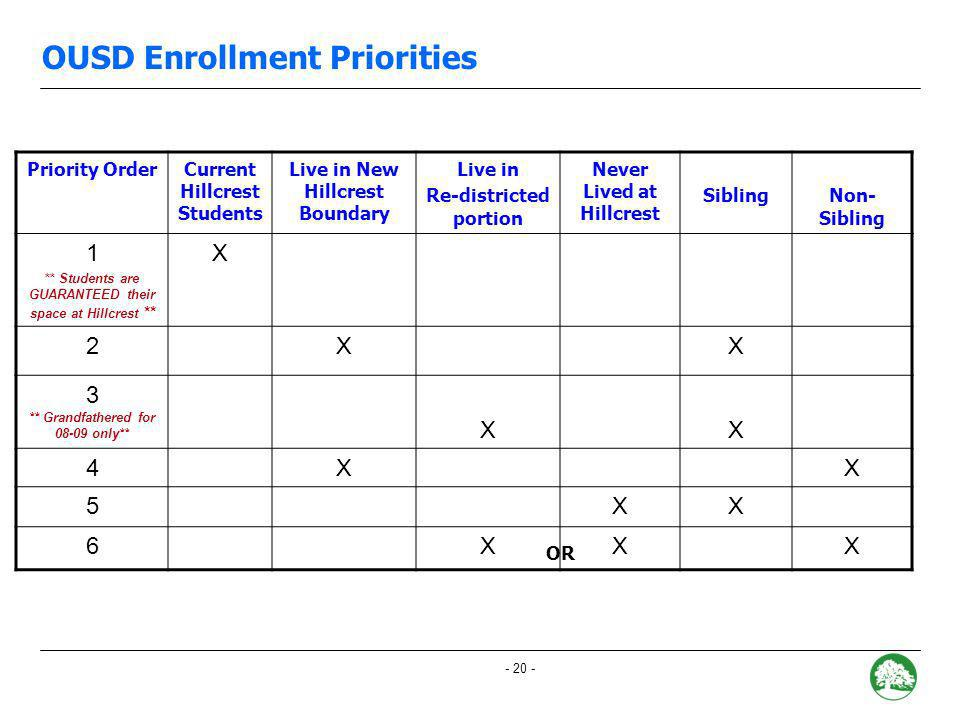 - 19 - OUSD Enrollment Priorities Enrollment Priorities Neighborhood students Sibling Non-neighborhood Program Improvement neighborhood Open Lottery Enrollment Dates December 7 th, 8 th : Options Fair 1/15/08: Options forms due 3/1/08: Placement letters mailed 3/2/08-Ongoing: Appeals window