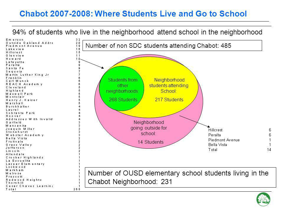 Chabot: Possible impact on incoming Kindergarten class In 2007, 36% of the Kindergarten class came from outside the neighborhood With approximately 13 new Hillcrest K students, 16% of the seats will be available for non- neighborhood students
