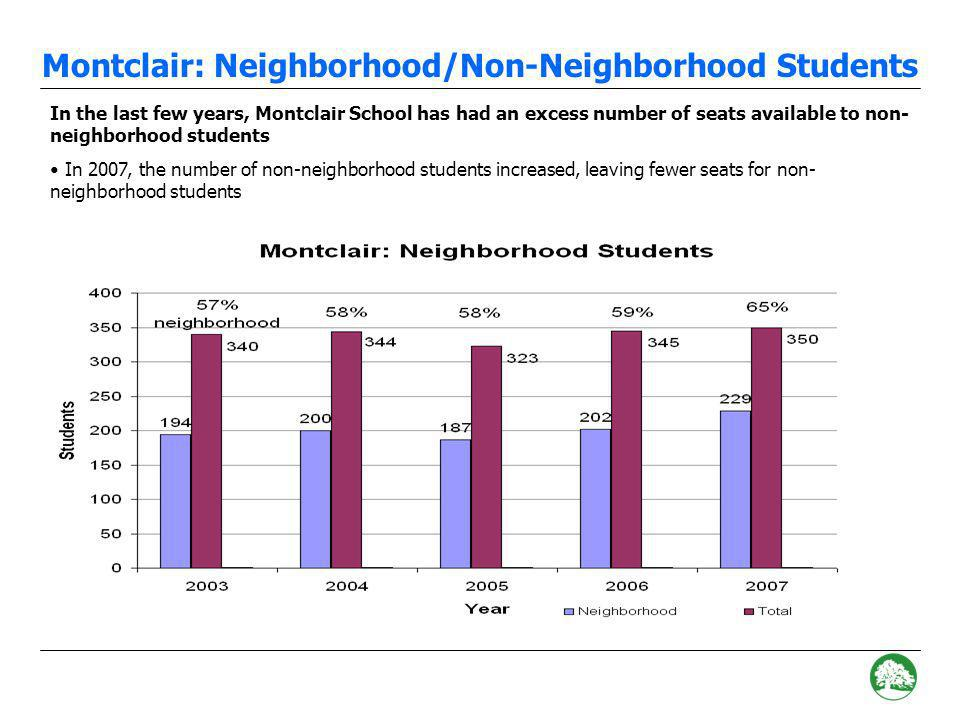 Montclair: Number of Residents In order to determine whether the number of neighborhood students are increasing, we examine the number of district residents A resident is defined as an OUSD student whose address falls within the Montclair boundary, regardless of where they attend school For example, if a student lives in the Montclair neighborhood but attends school at Joaquin Miller, they are counted as a Montclair resident The number of residents in the Montclair neighborhood have increased in the last two years In 2007, the number of Montclair residents increased, but the enrollment at the school remained relatively constant, leaving fewer seats for non-neighborhood students 2006 Enrollment: Enrollment: 350 Montclair K-5 Residents