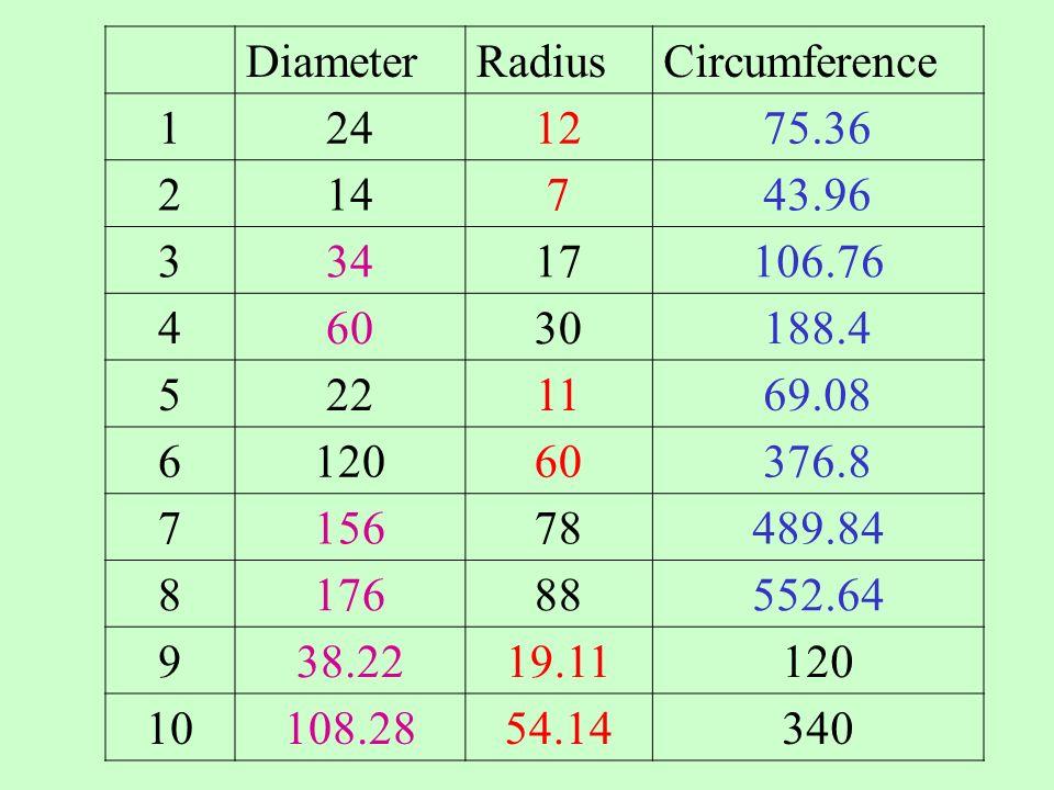 DiameterRadiusCircumference 124 214 317 430 522 6120 778 888 9120 10340 Remember d = 2 X r r = d ÷ 2