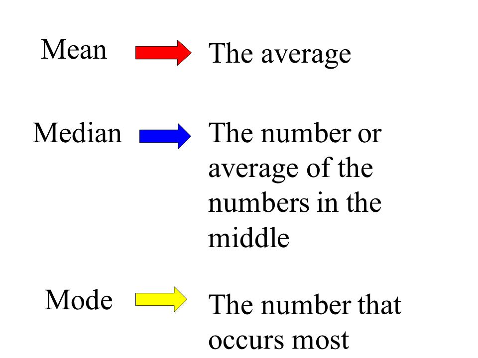 Mean The average MedianThe number or average of the numbers in the middle Mode The number that occurs most