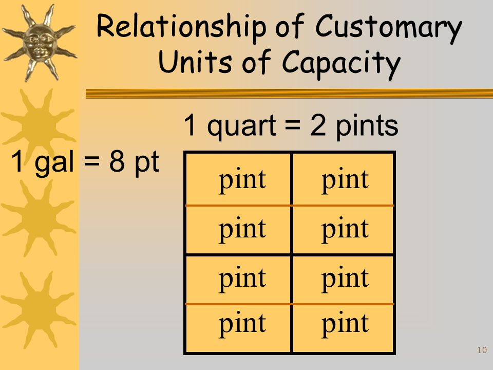 10 Relationship of Customary Units of Capacity 1 quart = 2 pints 1 gal = 8 pt pint