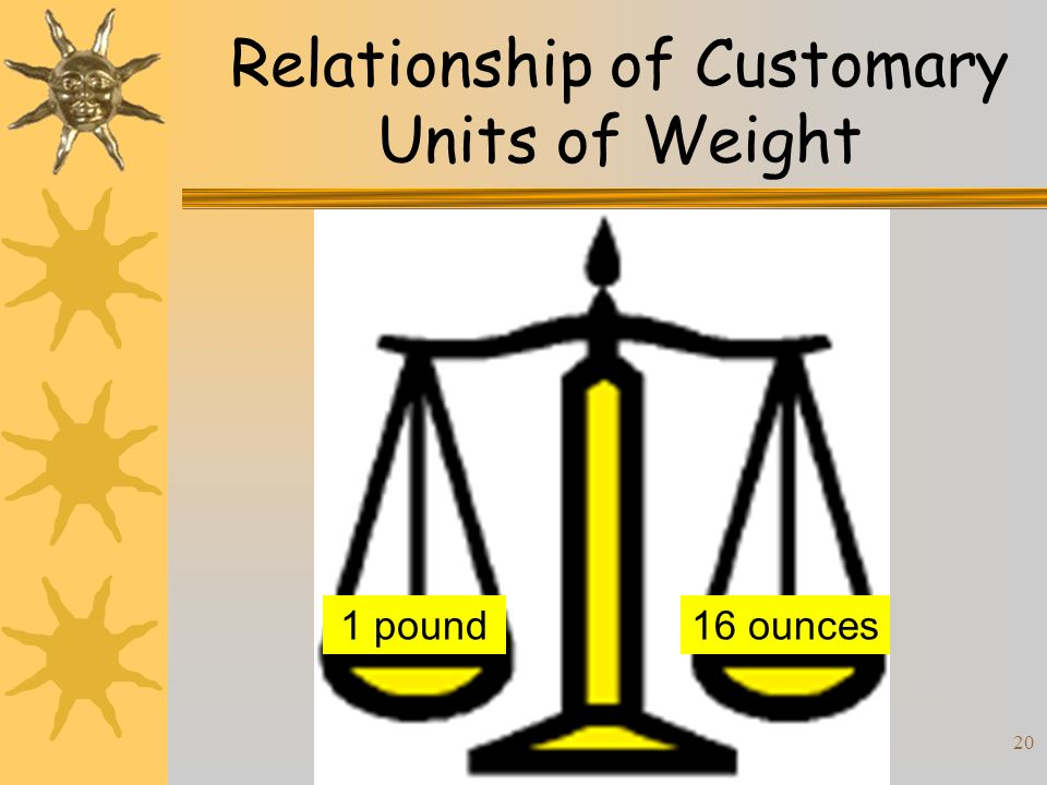 20 Relationship of Customary Units of Weight 16 ounces1 pound