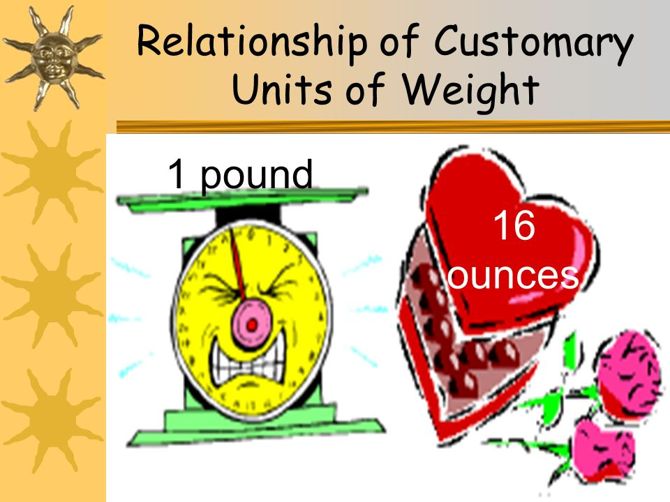 21 Relationship of Customary Units of Weight 1 pound 16 ounces