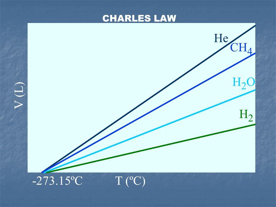 V (L) T (ºC) He H2OH2O CH 4 H2H2 -273.15ºC CHARLES LAW