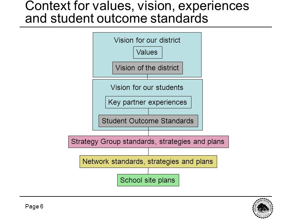 Page 6 Vision of the district Student Outcome Standards Key partner experiences Vision for our students Values Network standards, strategies and plans
