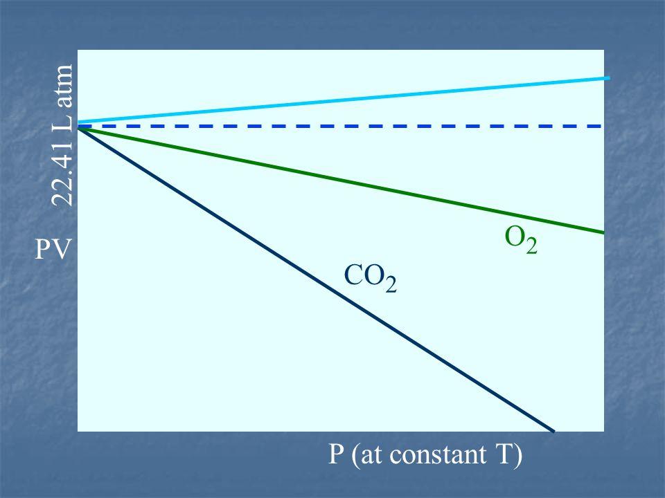 PV P (at constant T) CO 2 O2O2 22.41 L atm