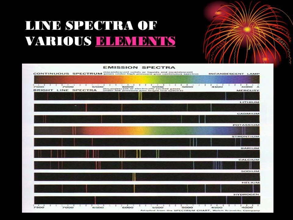 LINE SPECTRA OF VARIOUS ELEMENTSELEMENTS