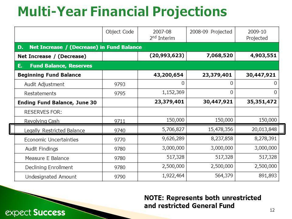 12 Object Code2007-08 2 nd Interim 2008-09 Projected2009-10 Projected D. Net Increase / (Decrease) in Fund Balance Net Increase / (Decrease) (20,993,6