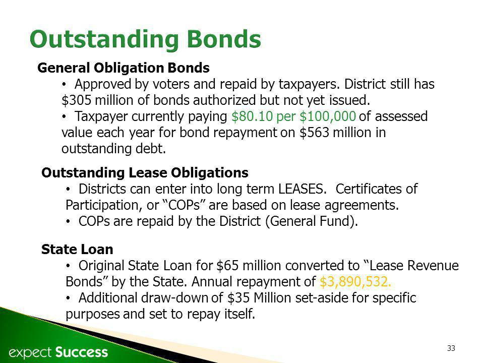 33 General Obligation Bonds Approved by voters and repaid by taxpayers. District still has $305 million of bonds authorized but not yet issued. Taxpay