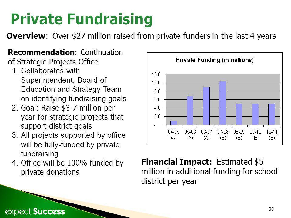 38 Overview: Over $27 million raised from private funders in the last 4 years Recommendation: Continuation of Strategic Projects Office 1.Collaborates with Superintendent, Board of Education and Strategy Team on identifying fundraising goals 2.Goal: Raise $3-7 million per year for strategic projects that support district goals 3.All projects supported by office will be fully-funded by private fundraising 4.Office will be 100% funded by private donations Financial Impact: Estimated $5 million in additional funding for school district per year