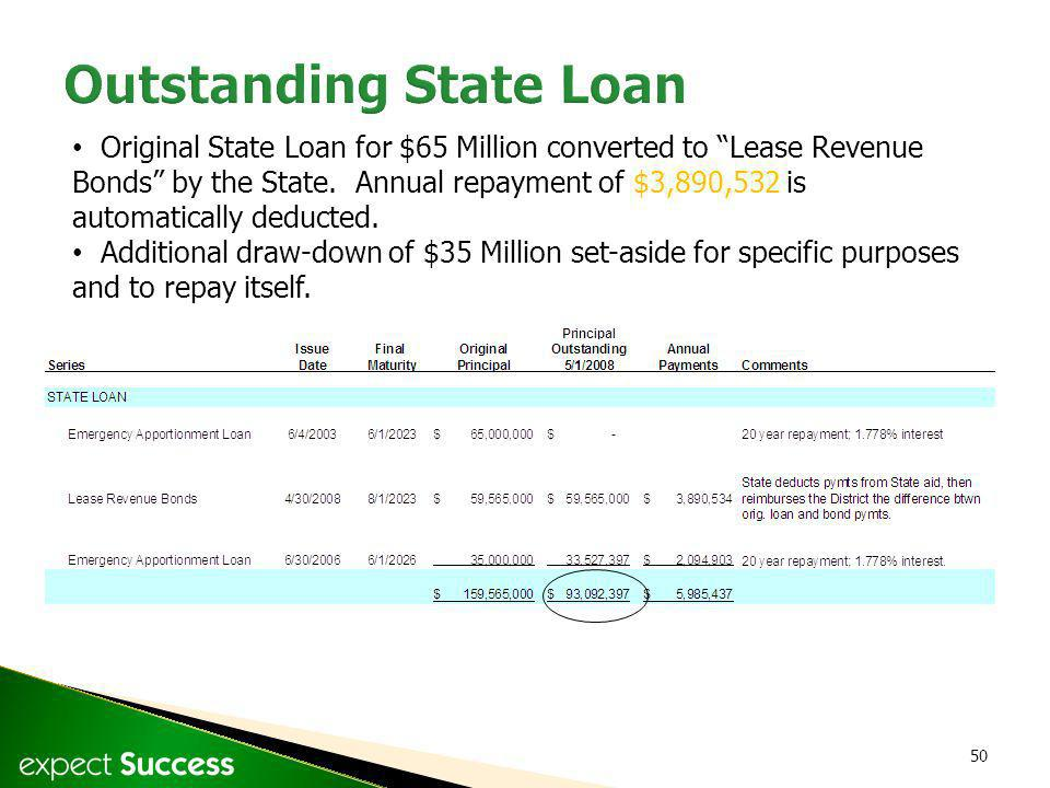 50 Original State Loan for $65 Million converted to Lease Revenue Bonds by the State.