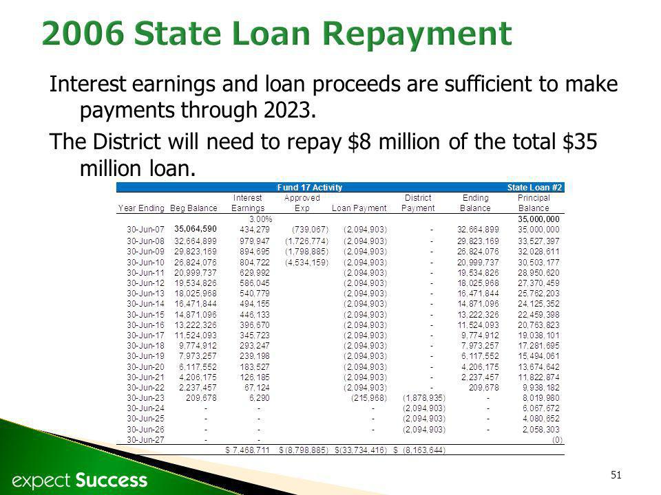 51 Interest earnings and loan proceeds are sufficient to make payments through 2023. The District will need to repay $8 million of the total $35 milli