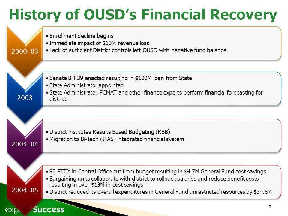 7 2000-03 Enrollment decline begins Immediate impact of $10M revenue loss Lack of sufficient District controls left OUSD with negative fund balance 2003 Senate Bill 39 enacted resulting in $100M loan from State State Administrator appointed State Administrator, FCMAT and other finance experts perform financial forecasting for district 2003-04 District institutes Results Based Budgeting (RBB) Migration to Bi-Tech (IFAS) integrated financial system 2004-05 90 FTEs in Central Office cut from budget resulting in $4.7M General Fund cost savings Bargaining units collaborate with district to rollback salaries and reduce benefit costs resulting in over $13M in cost savings District reduced its overall expenditures in General Fund unrestricted resources by $34.6M