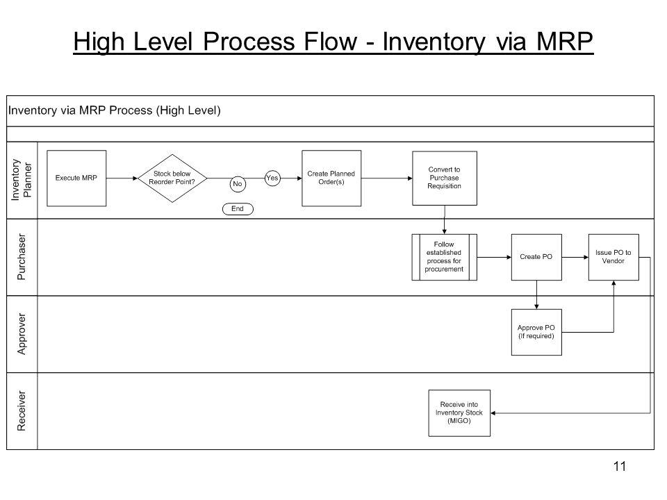 11 High Level Process Flow - Inventory via MRP