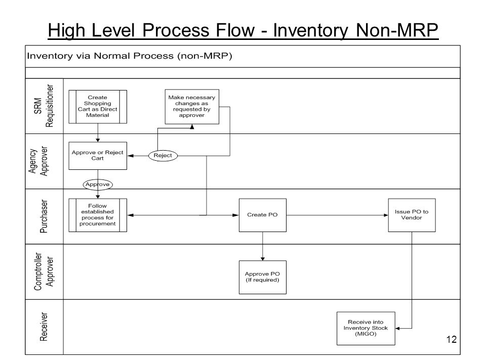 12 High Level Process Flow - Inventory Non-MRP