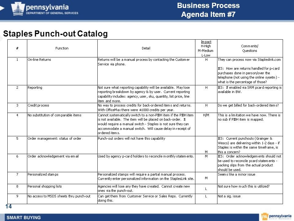 14 Business Process Agenda Item #7 Staples Punch-out Catalog