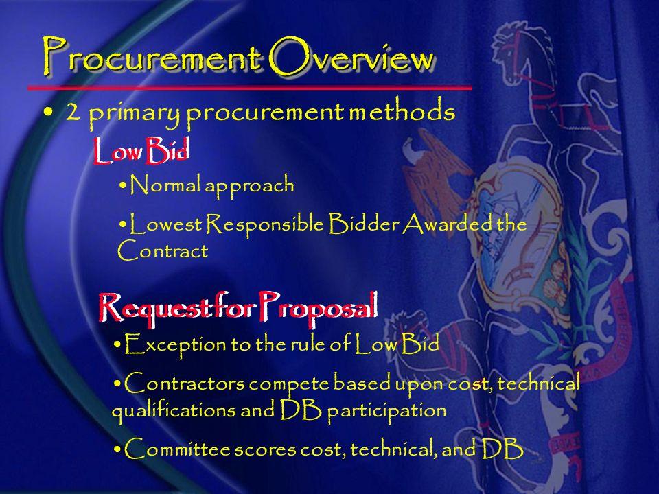 Project Phases Design Procurement/Bidding Construction