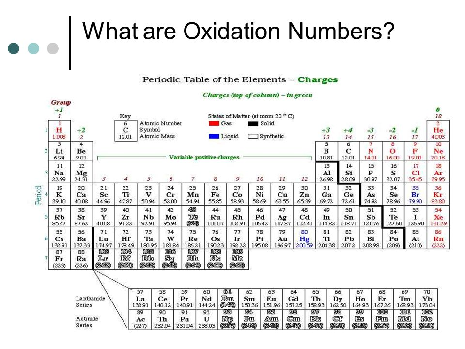 What are Oxidation Numbers?
