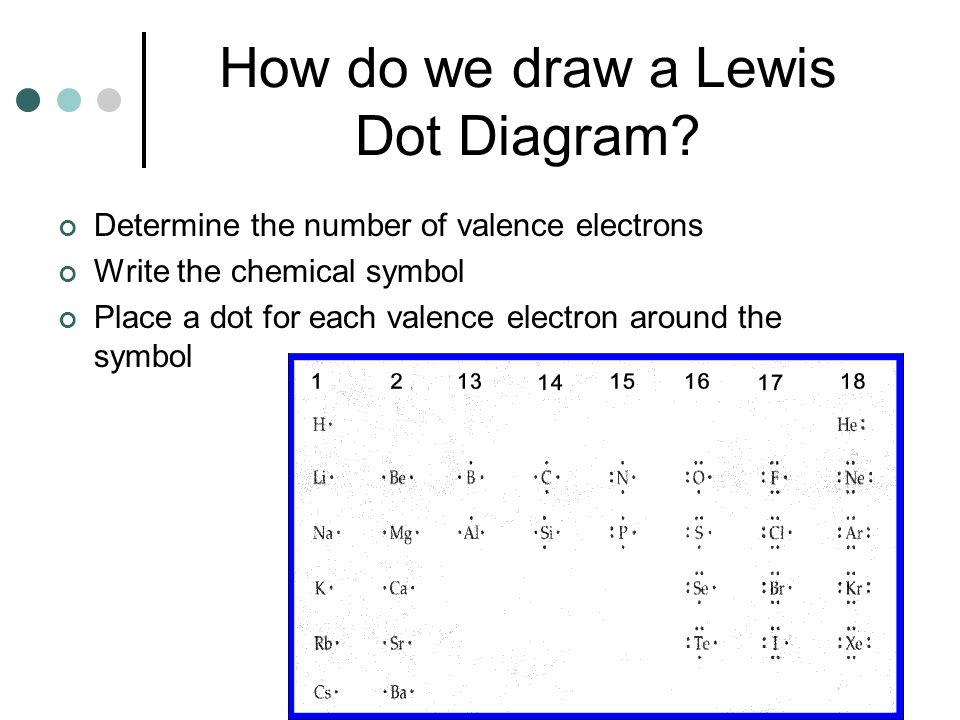 How do we draw a Lewis Dot Diagram? Determine the number of valence electrons Write the chemical symbol Place a dot for each valence electron around t