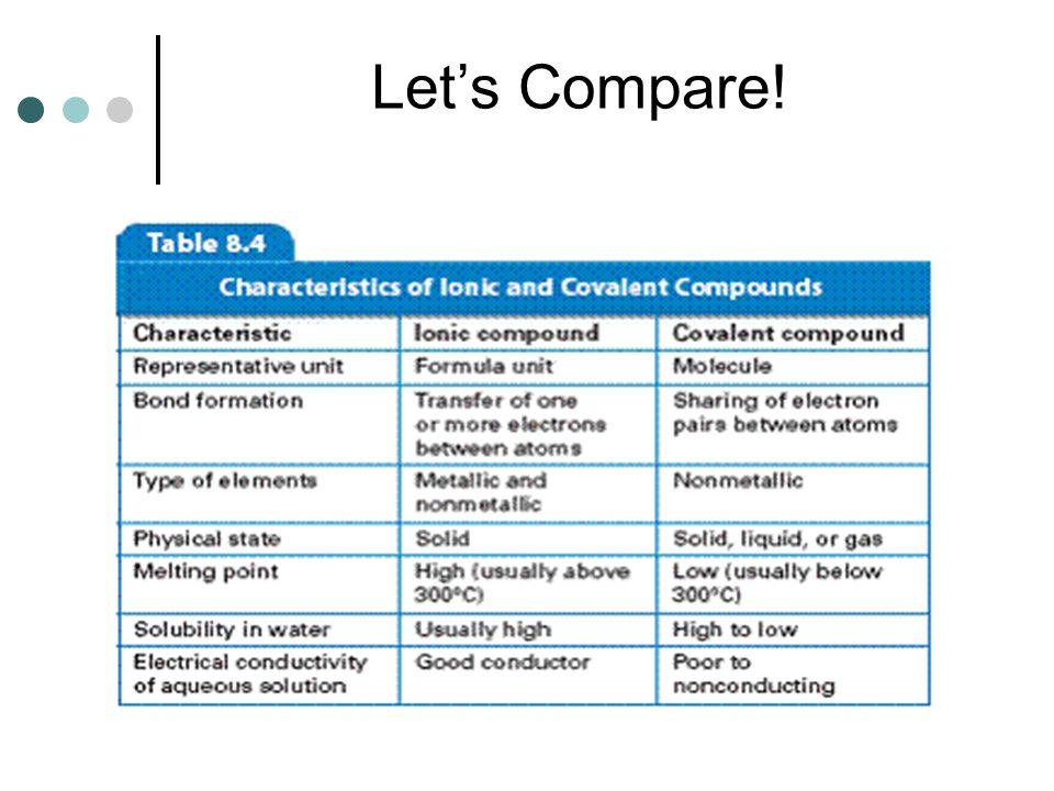Lets Compare!